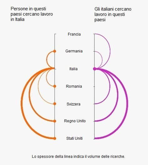 Dove cercano lavoro le persone - Italia