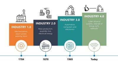 IoT e Industria 4.0