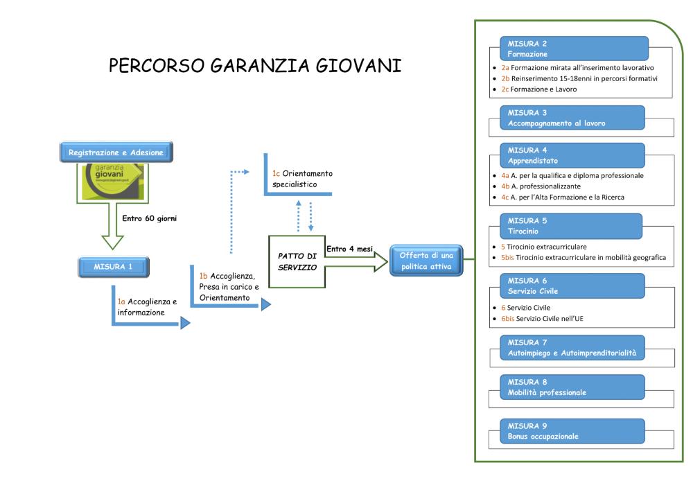 Fasi e Politiche Attive del Programma Garanzia Giovani